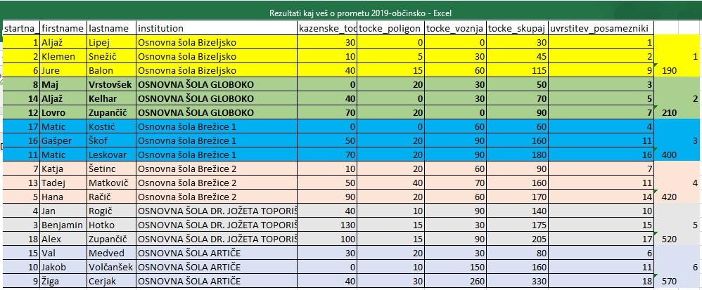 2019-05-14_kaj-vec5a1-o-prometu-2019-rezultati
